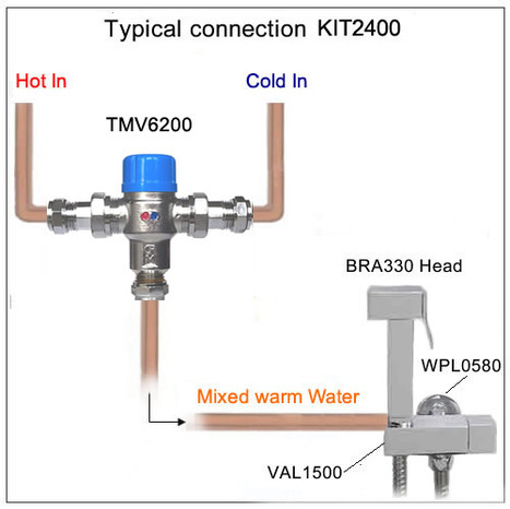 KIT2400: Thermostatic Pre-set Warm Water Bidet Shower Kit